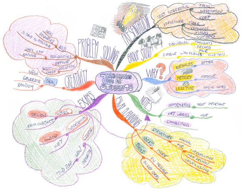 7 Mind Mapping uses for students