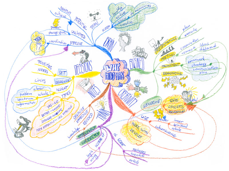 Why use Mind Mapping