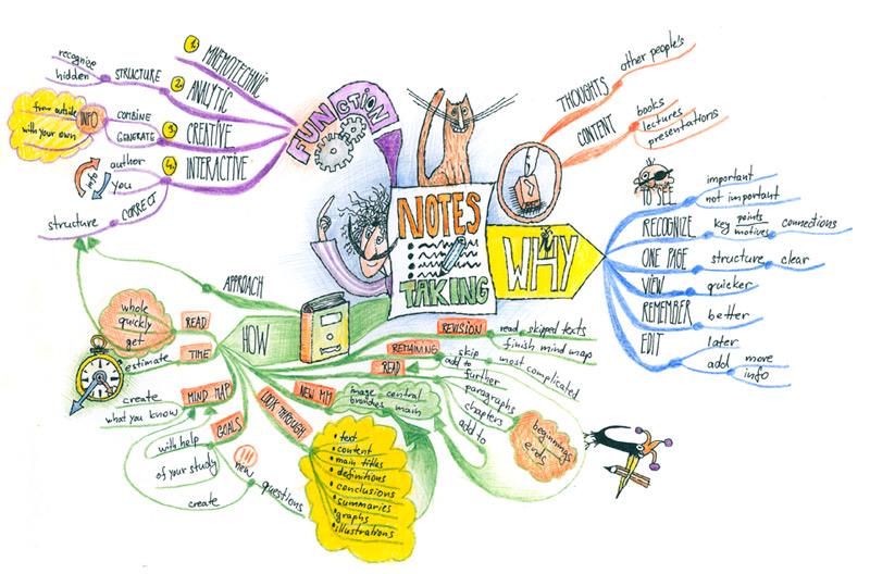 Notes Taking Mind Map created by Michal Splho