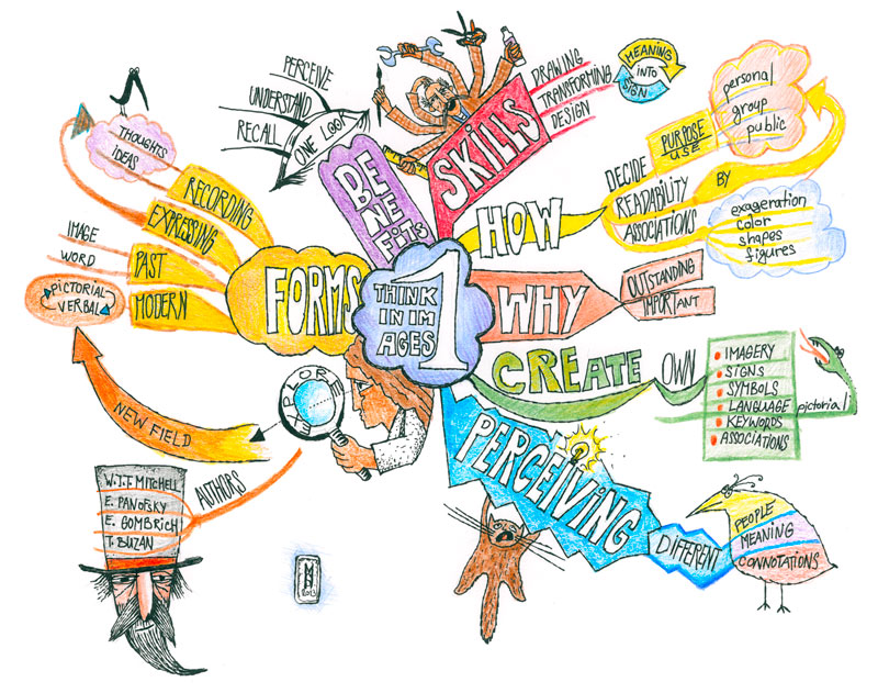 Think In Images Mind Map