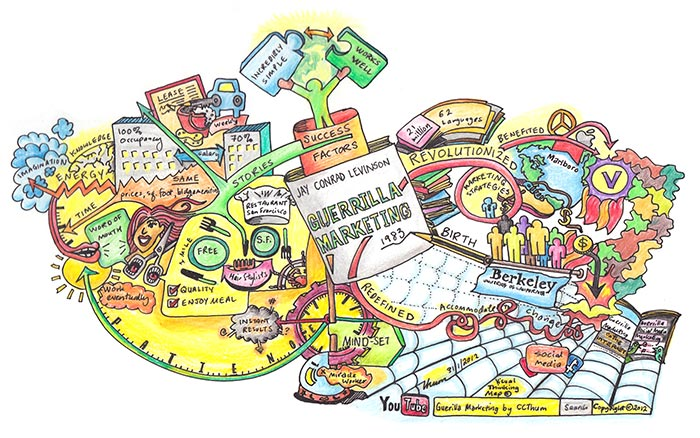 Guerilla marketing Mind Map