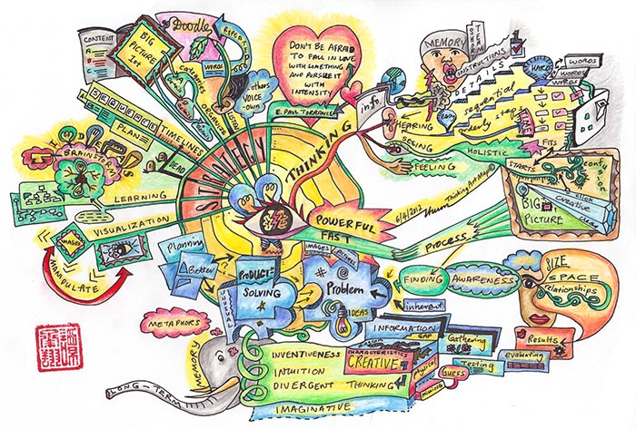 "The Thinking Art Map on ""The Power and Strategies of Visual Thinking"" and ""Sharpen Your Visual Thinking""."